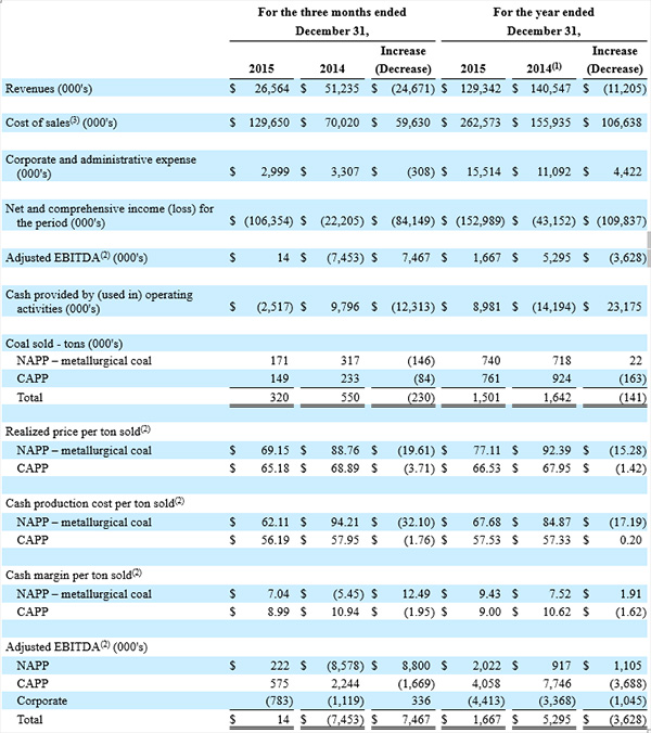 Financial and Operations Summary