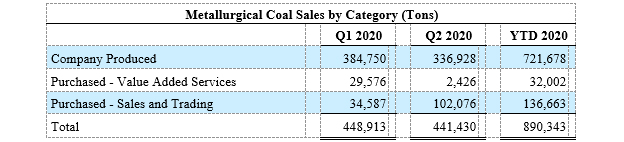 Metallurgical Coal Sales by Category (Tons)