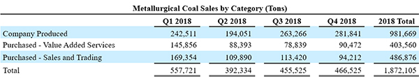 Corsa Coal News Release Table 1